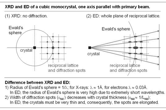 electron diffraction elemental and image analysis of